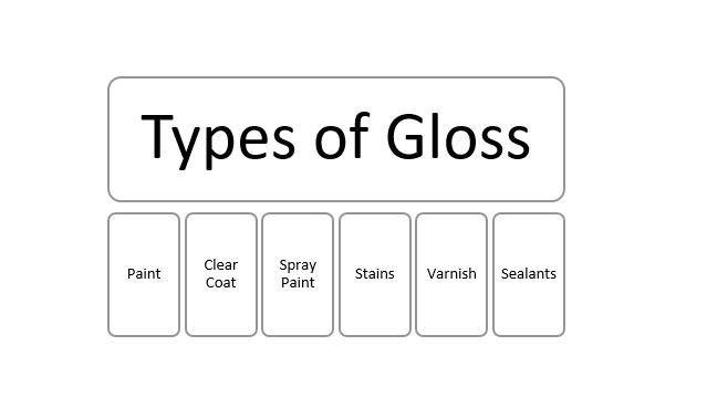 Types of Gloss Finish