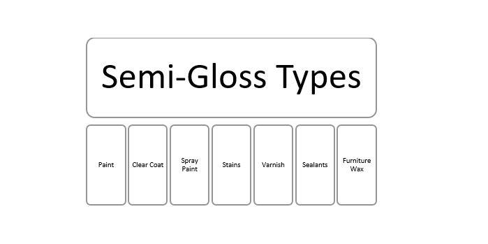 Types of Semi-Gloss Finish